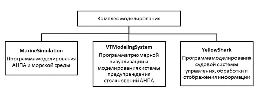 sostav-kompleksa-modelirovaniya