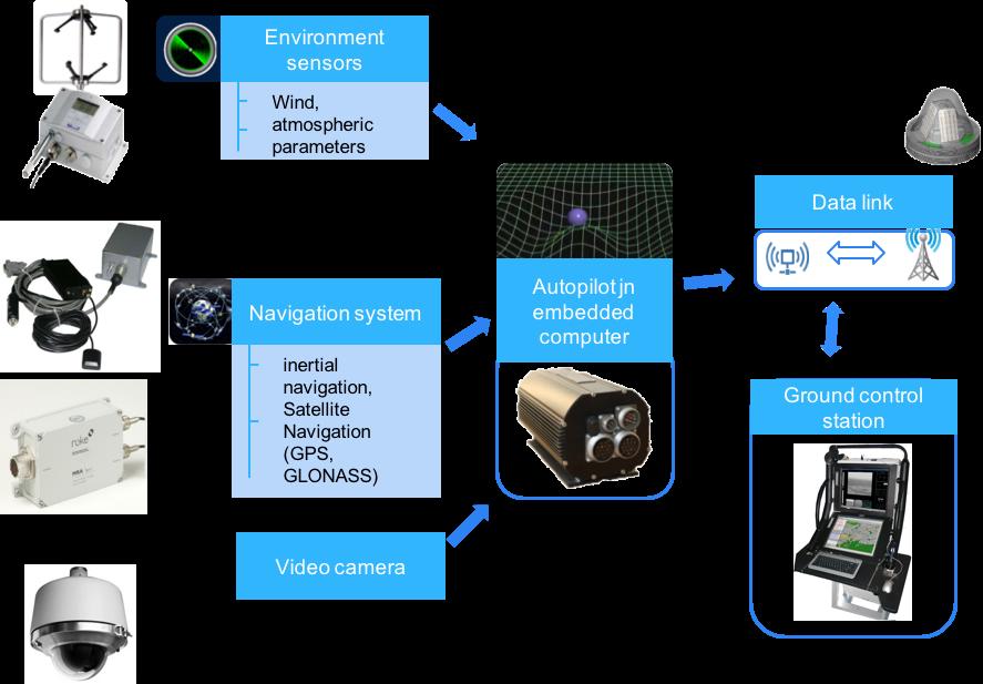 Структура системы управления и телекоммуникации