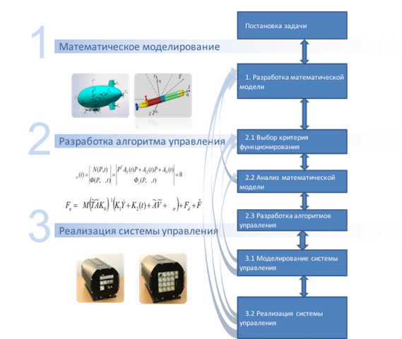 Этапы проектирования систем управления дирижаблями
