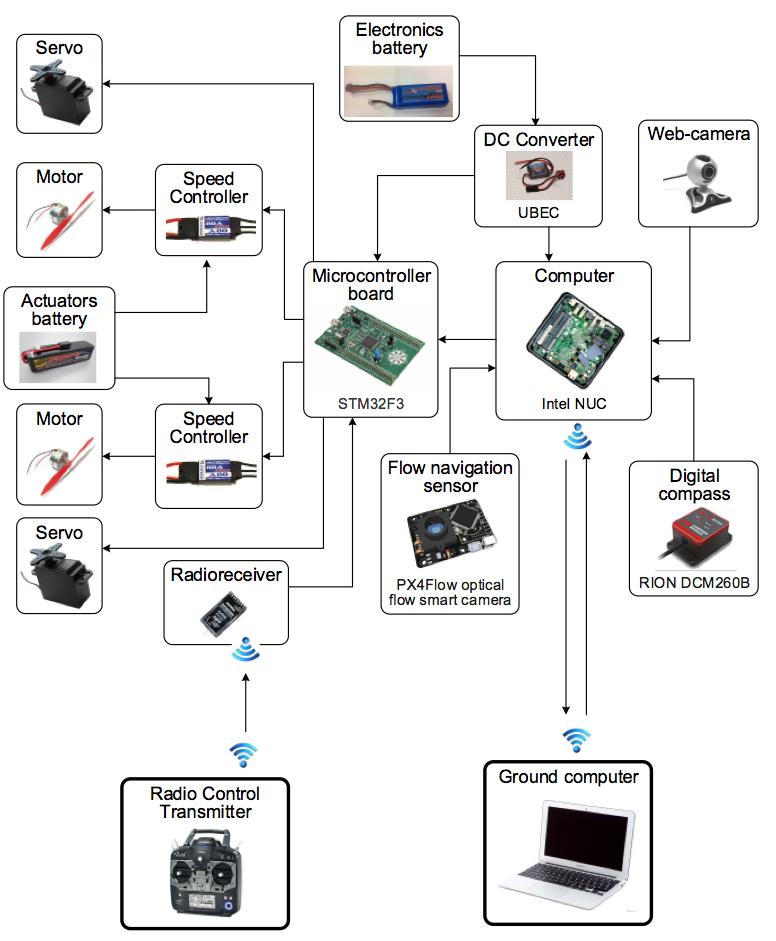 Структура системы управления демонстратора