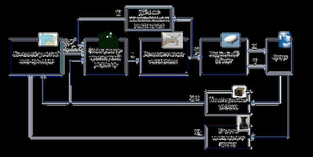 Функциональная схема систем управления дирижаблями
