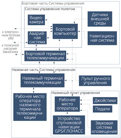 Структура систем управления дирижаблями