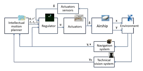 Airships control systems functional diagram